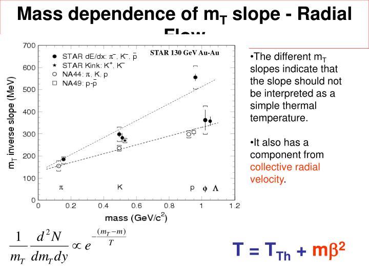 Mass dependence of m