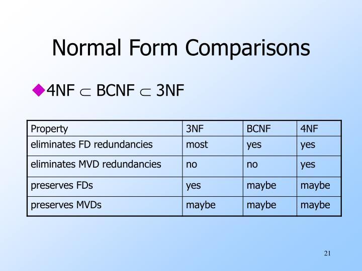 Normal Form Comparisons
