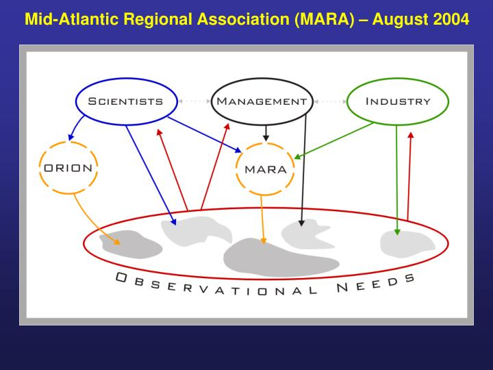 Mid-Atlantic Regional Association (MARA) – August 2004