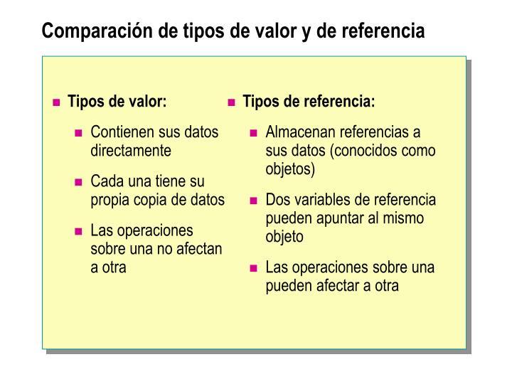 Comparación de tipos de valor y de referencia