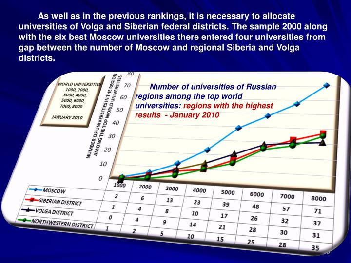 As well as in the previous rankings, it is necessary to allocate universities of Volga and Siberian federal districts. The sample 2000 along with the six best Moscow universities there entered four universities from gap between the number of Moscow and regional Siberia and Volga districts.