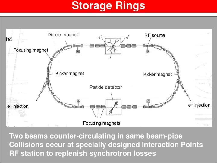 Storage Rings
