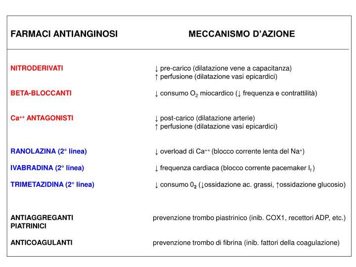 FARMACI ANTIANGINOSIMECCANISMO D'AZIONE