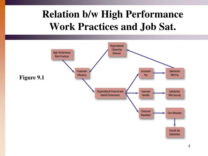 Relation b/w High Performance Work Practices and Job Sat.