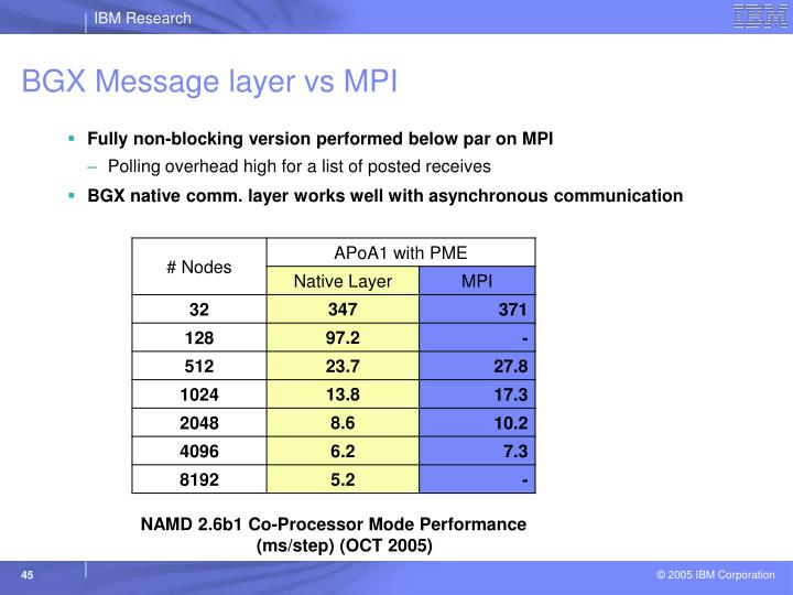 BGX Message layer vs MPI