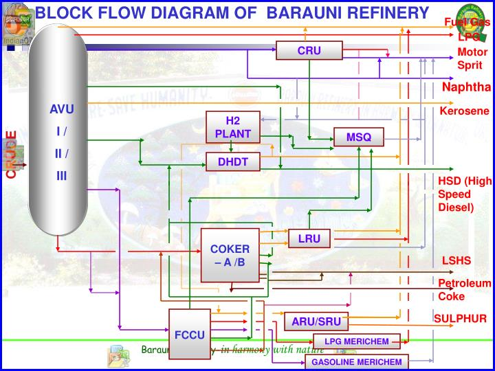 BLOCK FLOW DIAGRAM OF  BARAUNI REFINERY
