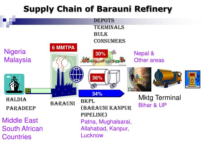 Supply chain of barauni refinery
