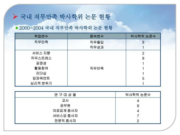 국내 직무만족 박사학위 논문 현황