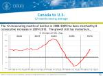 canada to u s 12 month moving average