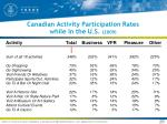 canadian activity participation rates while in the u s 2009