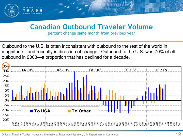 Canadian Outbound Traveler Volume