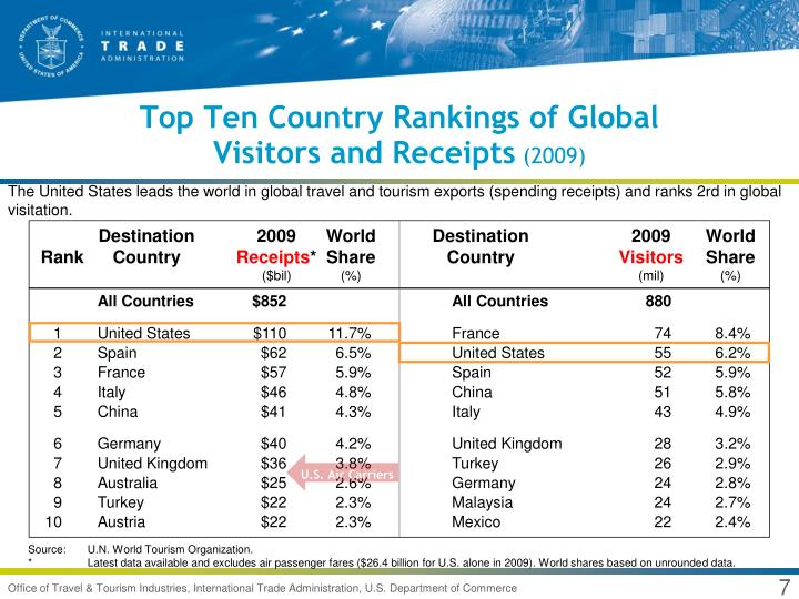Top Ten Country Rankings of Global