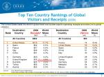 top ten country rankings of global visitors and receipts 2009