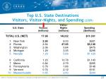 top u s state destinations visitors visitor nights and spending 2009
