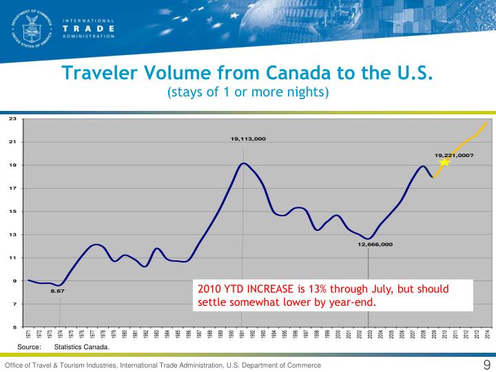 Traveler Volume from Canada to the U.S.