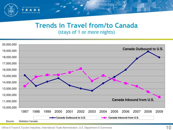 Trends in Travel from/to Canada