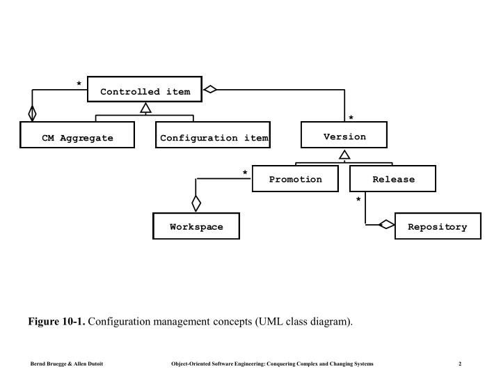 Figure 10 1 configuration management concepts uml class diagram