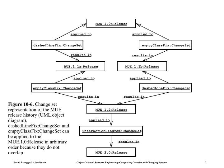Figure 10-6.