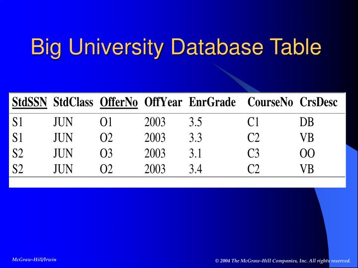 Big University Database Table