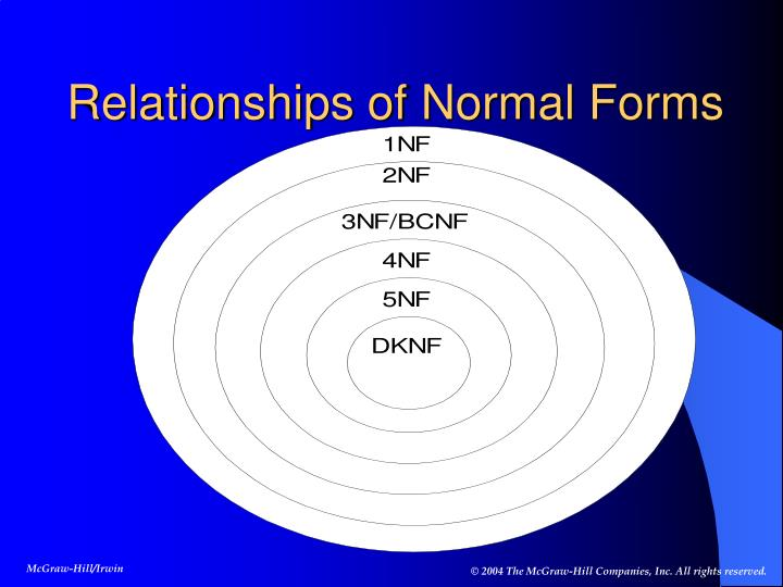 Relationships of Normal Forms