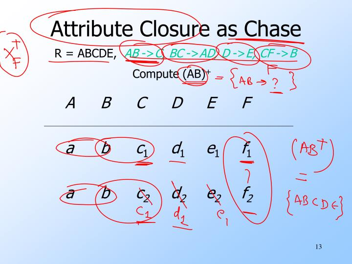 Attribute Closure as Chase