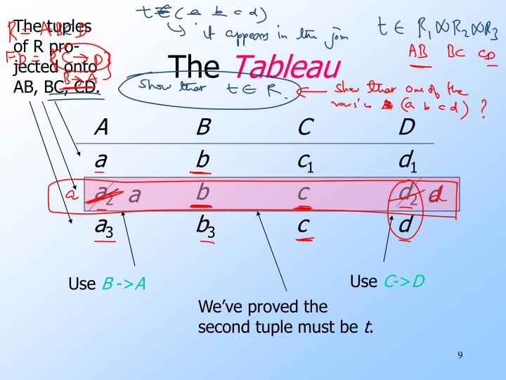 The tuples