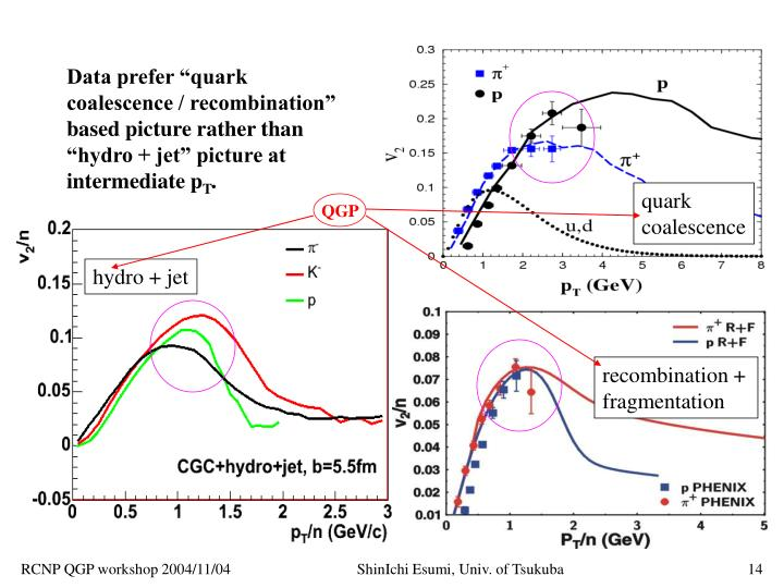 "Data prefer ""quark coalescence / recombination"" based picture rather than ""hydro + jet"" picture at intermediate p"