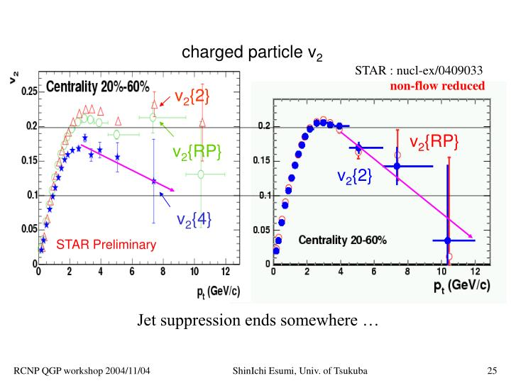 charged particle v
