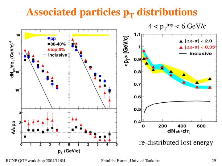 Associated particles p