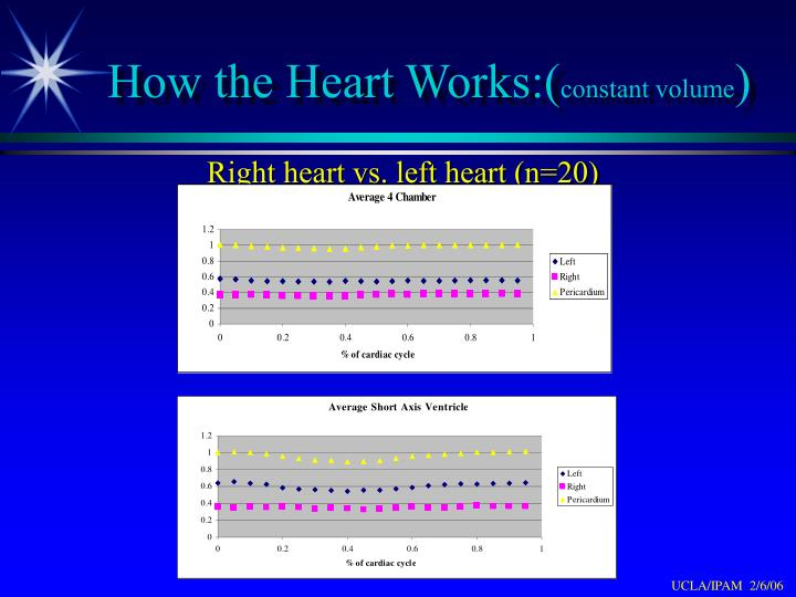 How the Heart Works:(