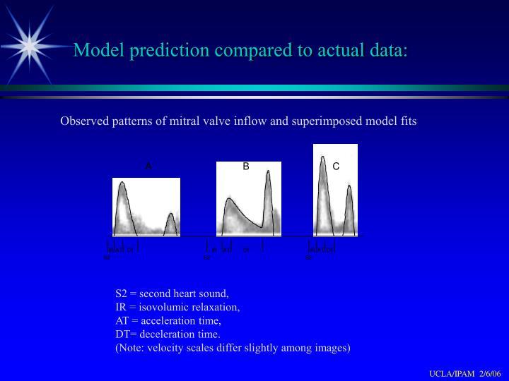 Model prediction compared to actual data: