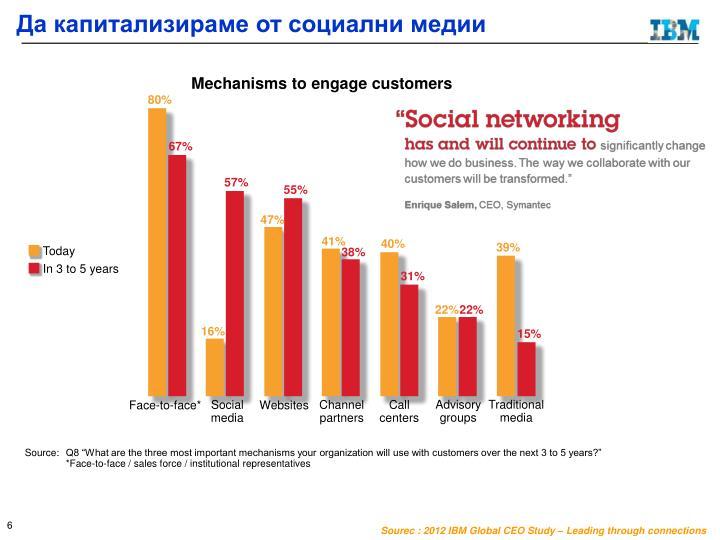Да капитализираме от социални медии