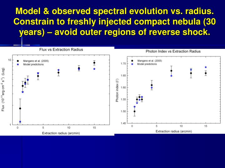 Model & observed spectral evolution vs. radius. Constrain to freshly injected compact nebula (30 years) – avoid outer regions of reverse shock.