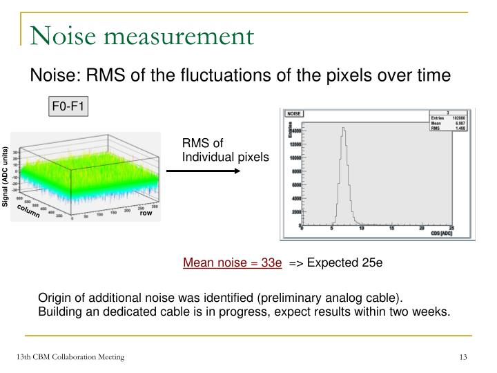 Noise measurement
