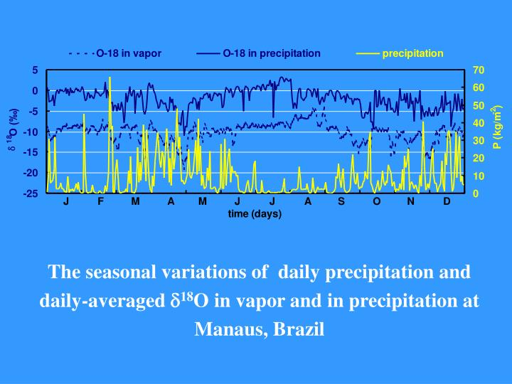 The seasonal variations of  daily precipitation and daily-averaged