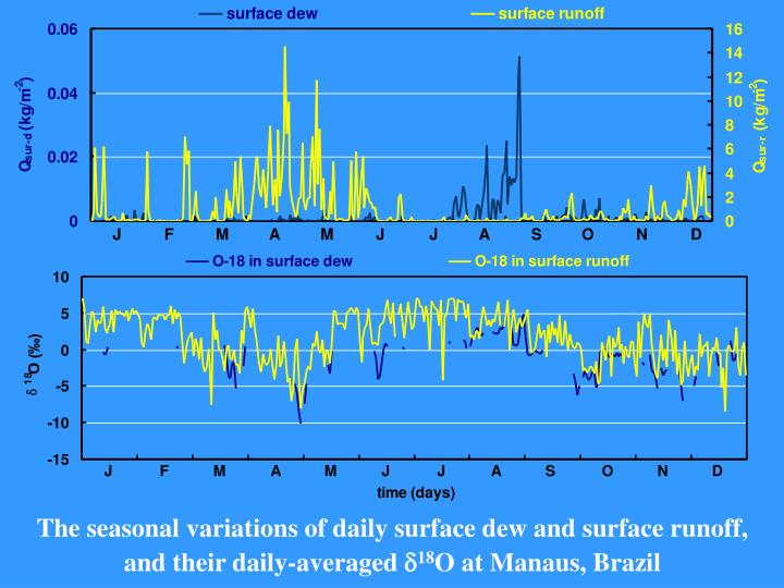 The seasonal variations of daily surface dew and surface runoff, and their daily-averaged