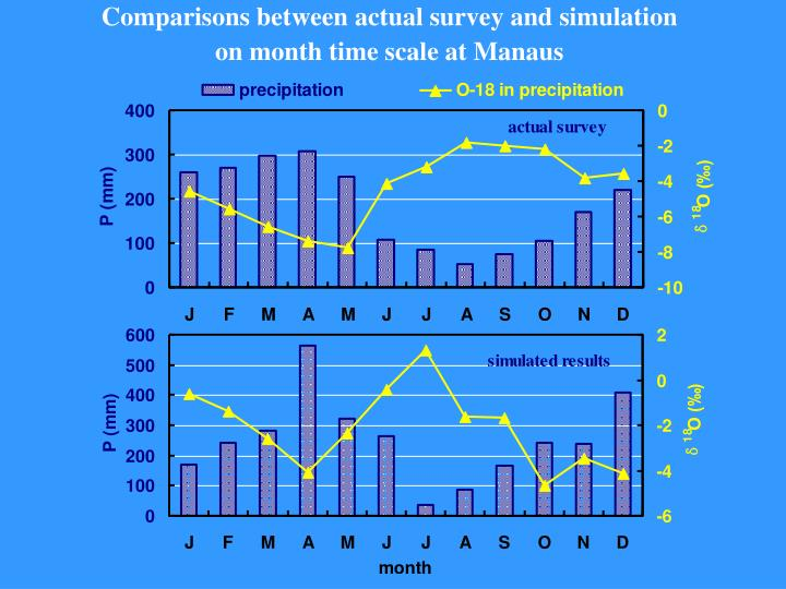 Comparisons between actual survey and simulation
