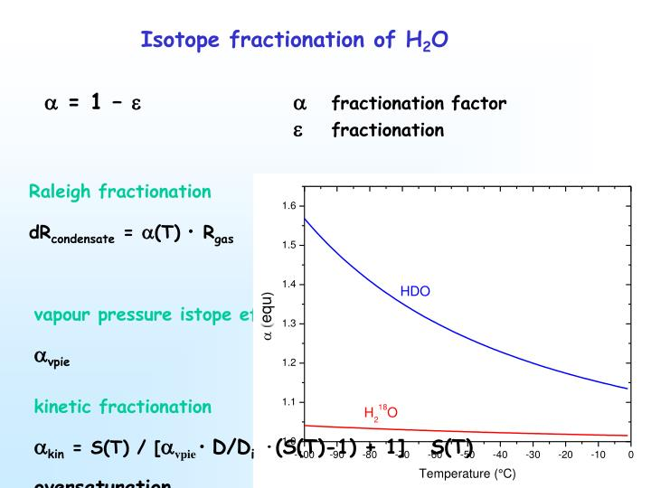 Isotope fractionation of H