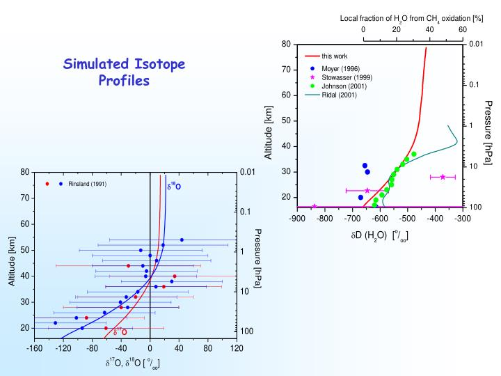 Simulated Isotope Profiles