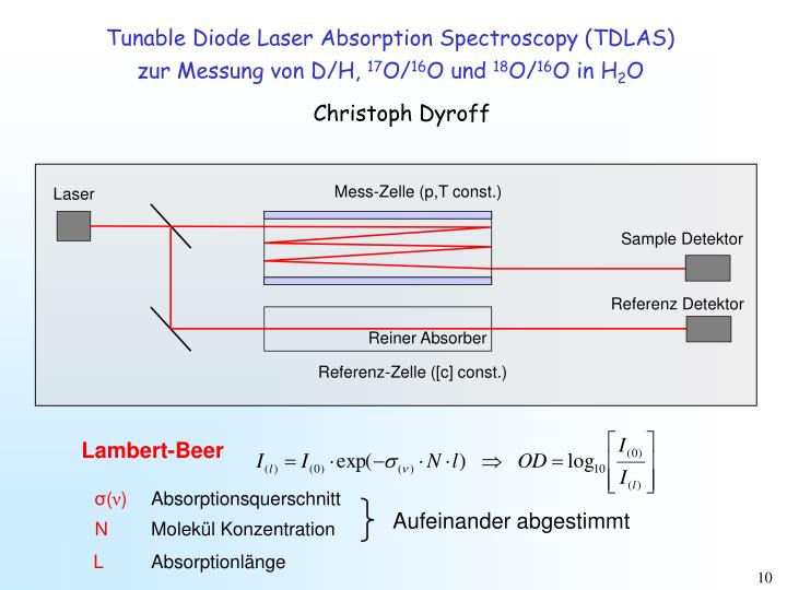 Mess-Zelle (p,T const.)