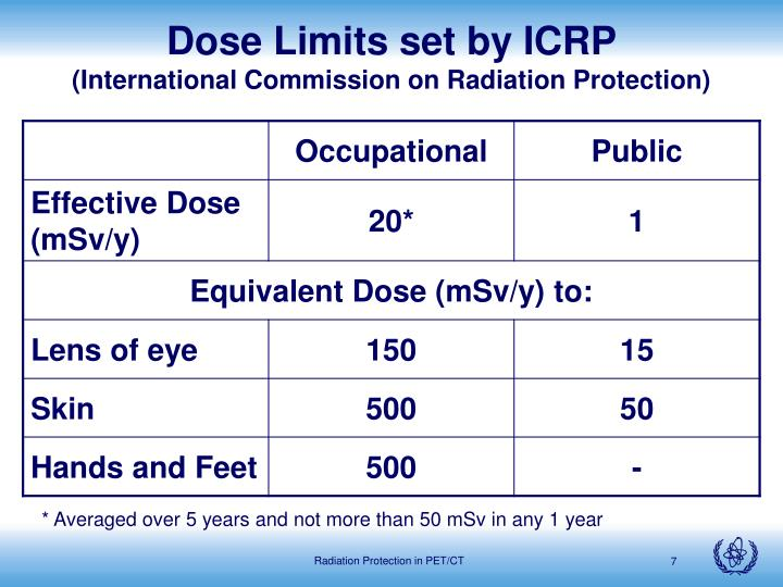 Dose Limits set by ICRP