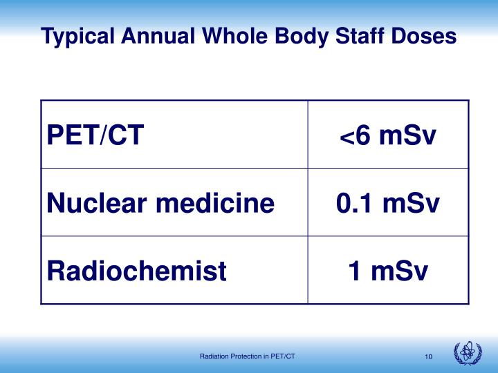 Typical Annual Whole Body Staff Doses