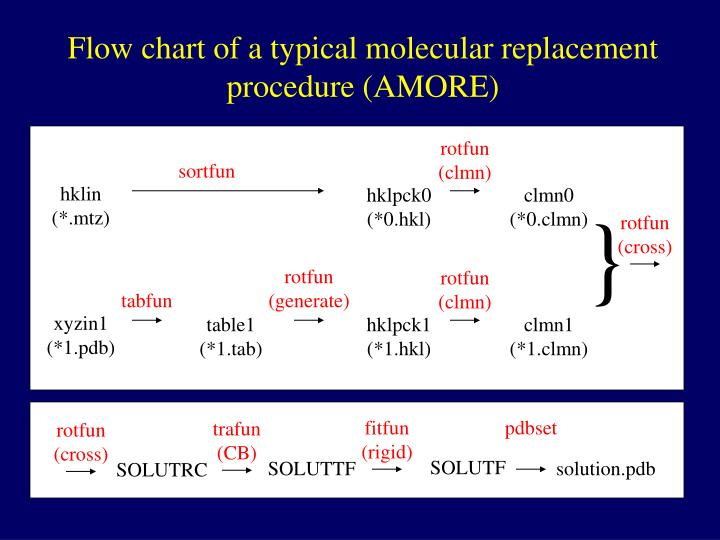 Flow chart of a typical molecular replacement procedure (AMORE)