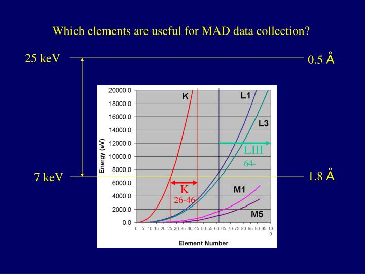 Which elements are useful for MAD data collection?