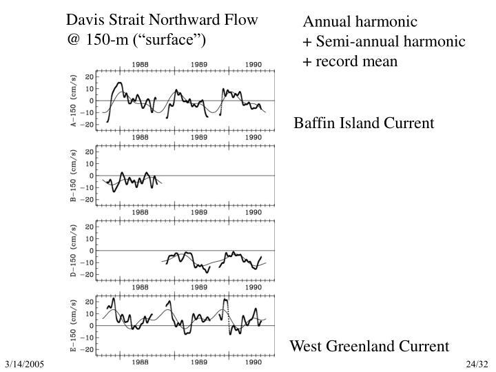 Davis Strait Northward Flow