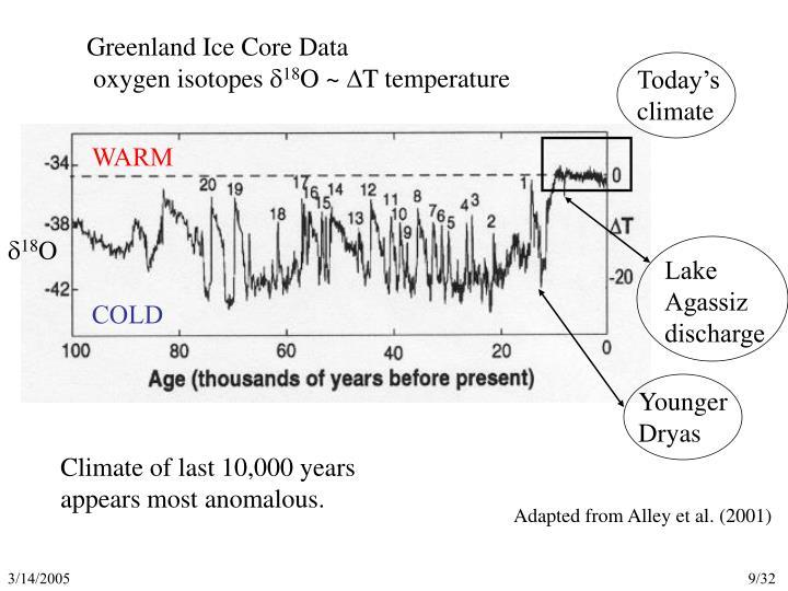Greenland Ice Core Data