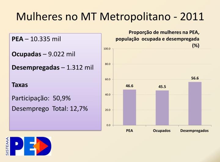 Mulheres no MT Metropolitano - 2011
