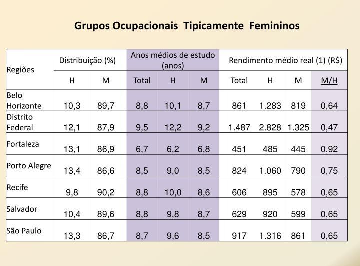 Grupos Ocupacionais  Tipicamente  Femininos