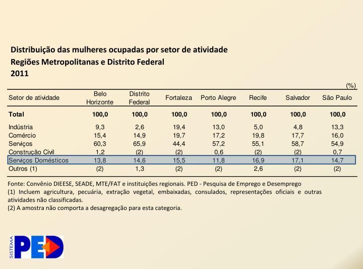 Distribuição das mulheres ocupadas por setor de atividade