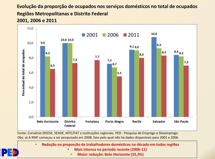 Evolução da proporção de ocupados nos serviços domésticos no total de ocupados